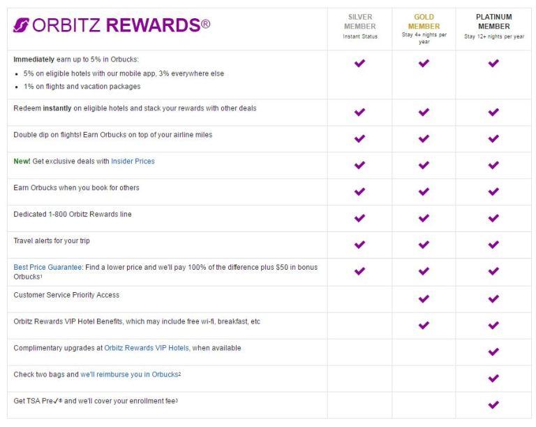 Orbitz Rewards Travel Program